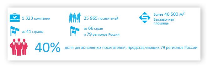 Статистика выставки MIMS